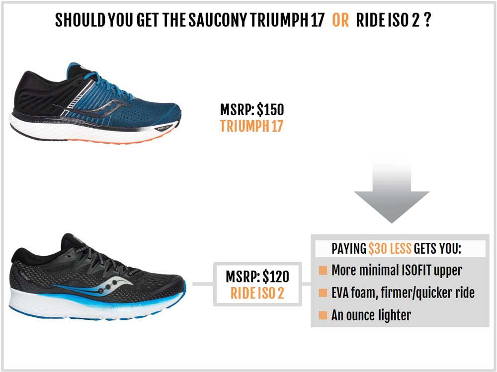 Saucony_Triumph_17_vs_Ride_ISO_2