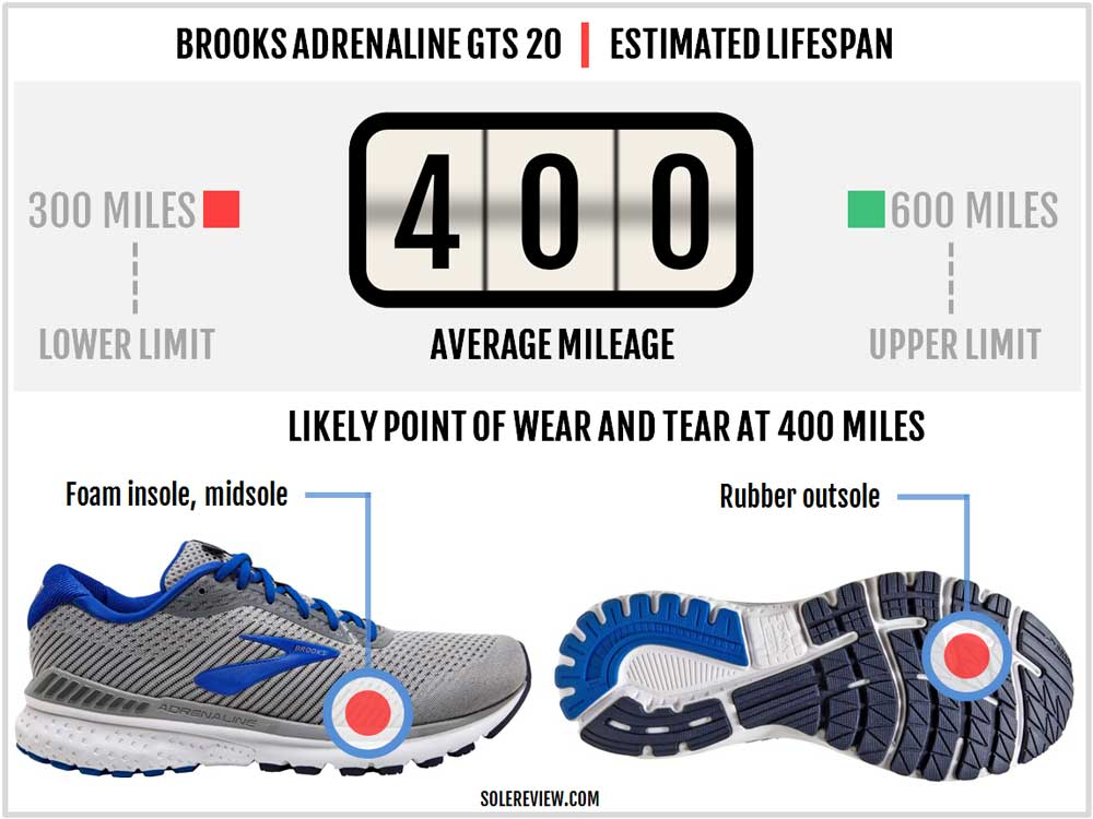 Brooks_Adrenaline_GTS_20_durability
