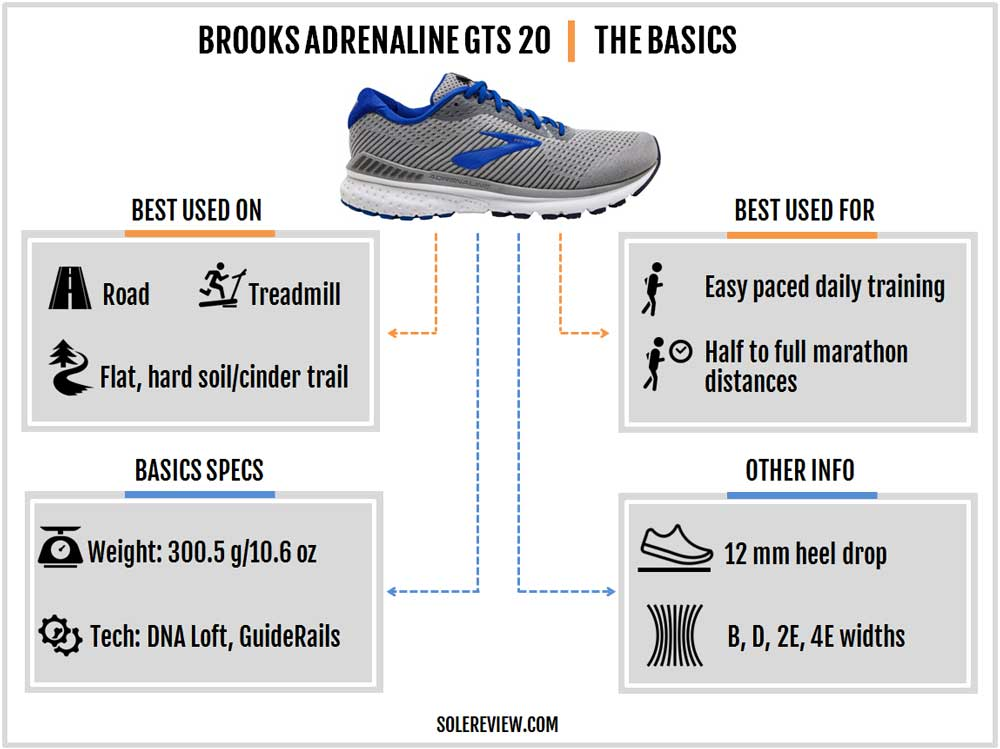 Brooks_Adrenaline_GTS_20_introduction