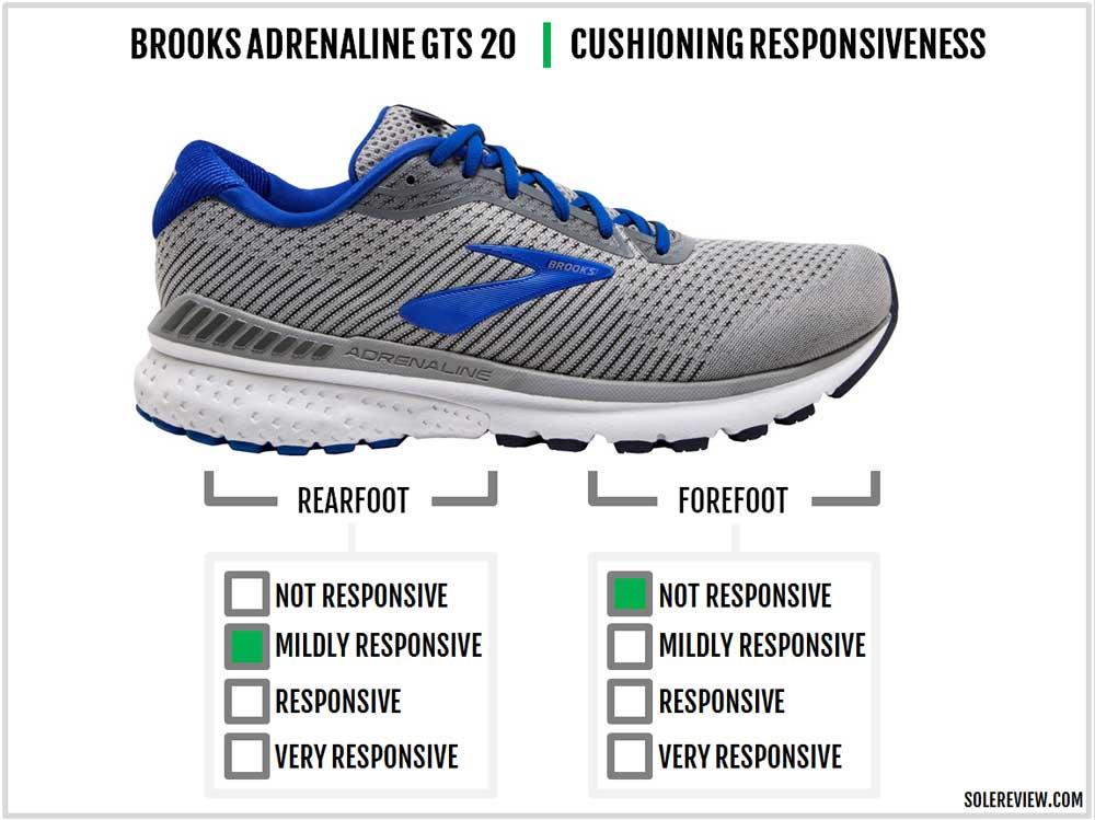 Brooks_Adrenaline_GTS_20_responsiveness