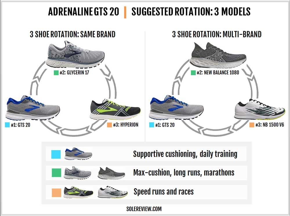 Brooks_Adrenaline_GTS_20_rotation