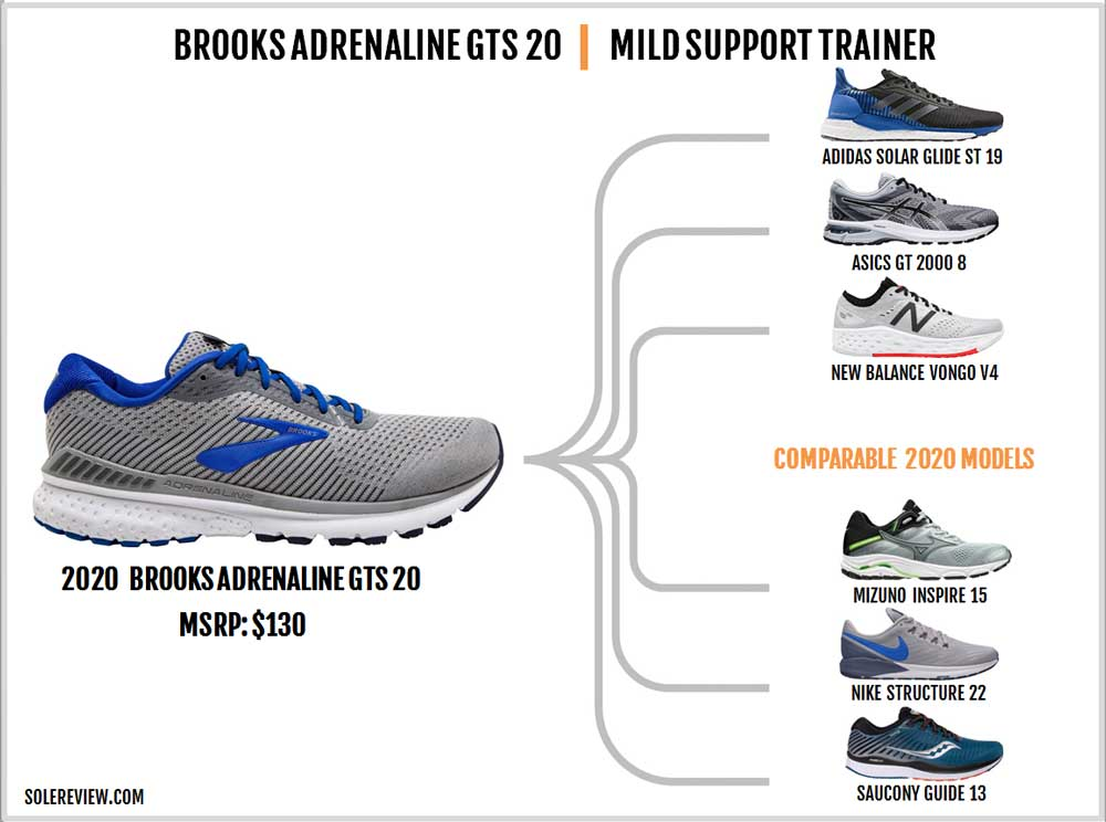 Brooks_Adrenaline_GTS_20_similar_shoes