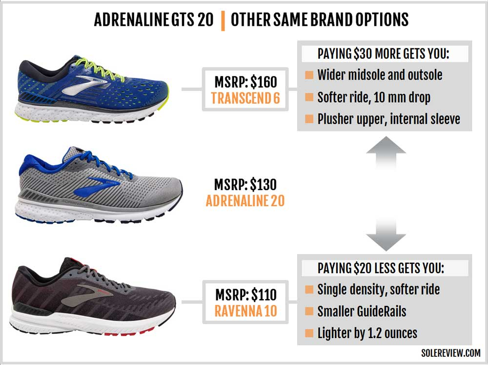 Brooks_Adrenaline_GTS_20_vs_Ravenna_vs_Transcend