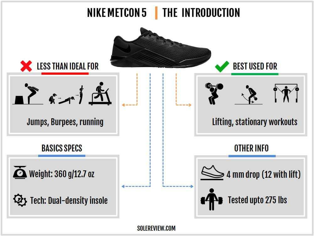 Nike_Metcon_5_introduction