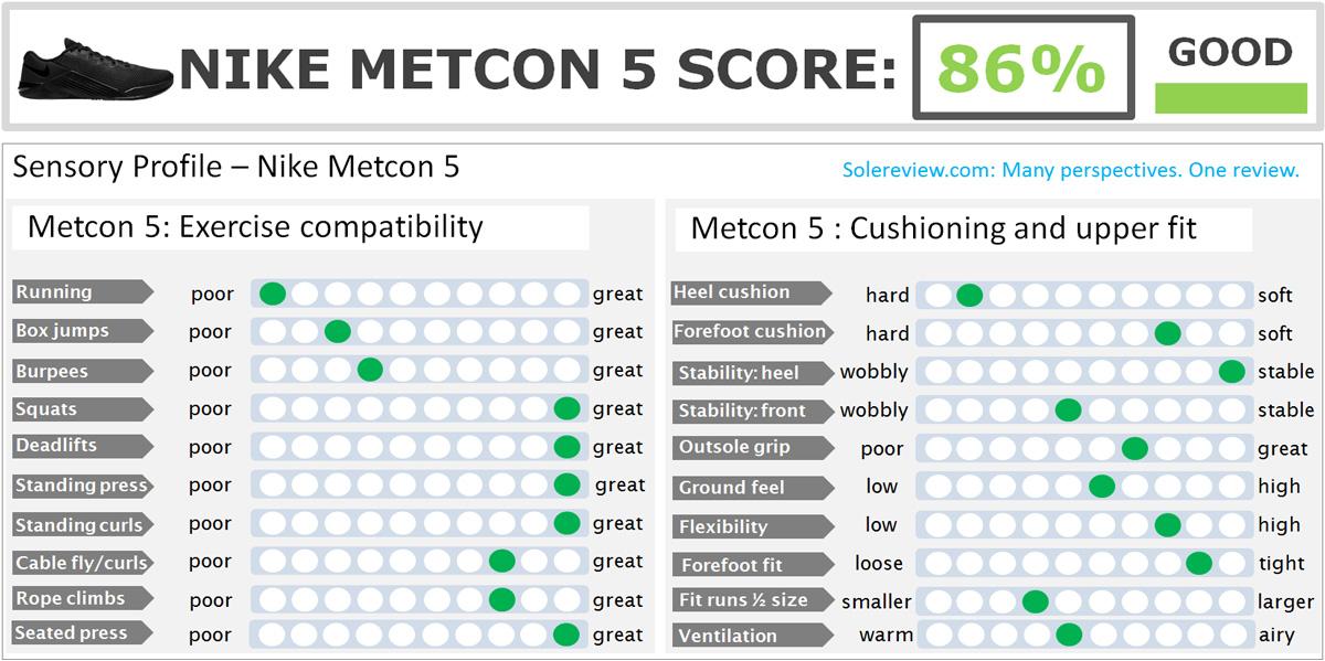 Nike_Metcon_5_score