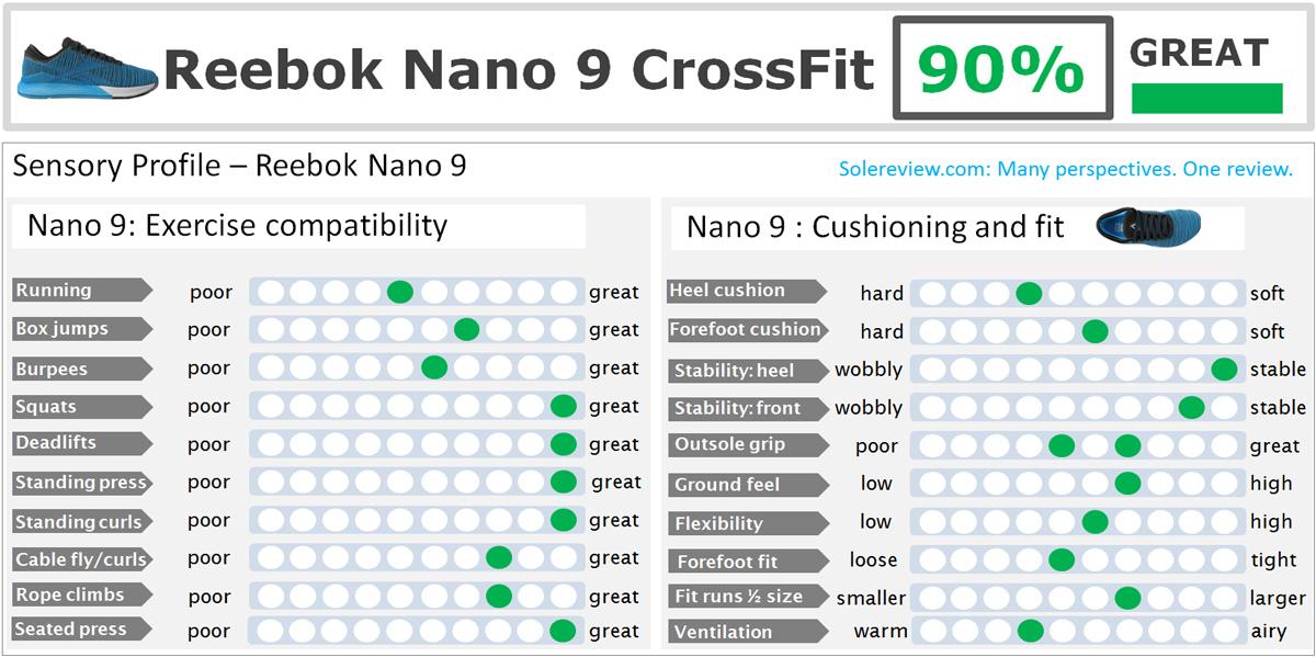 Reebok_Nano_9_score