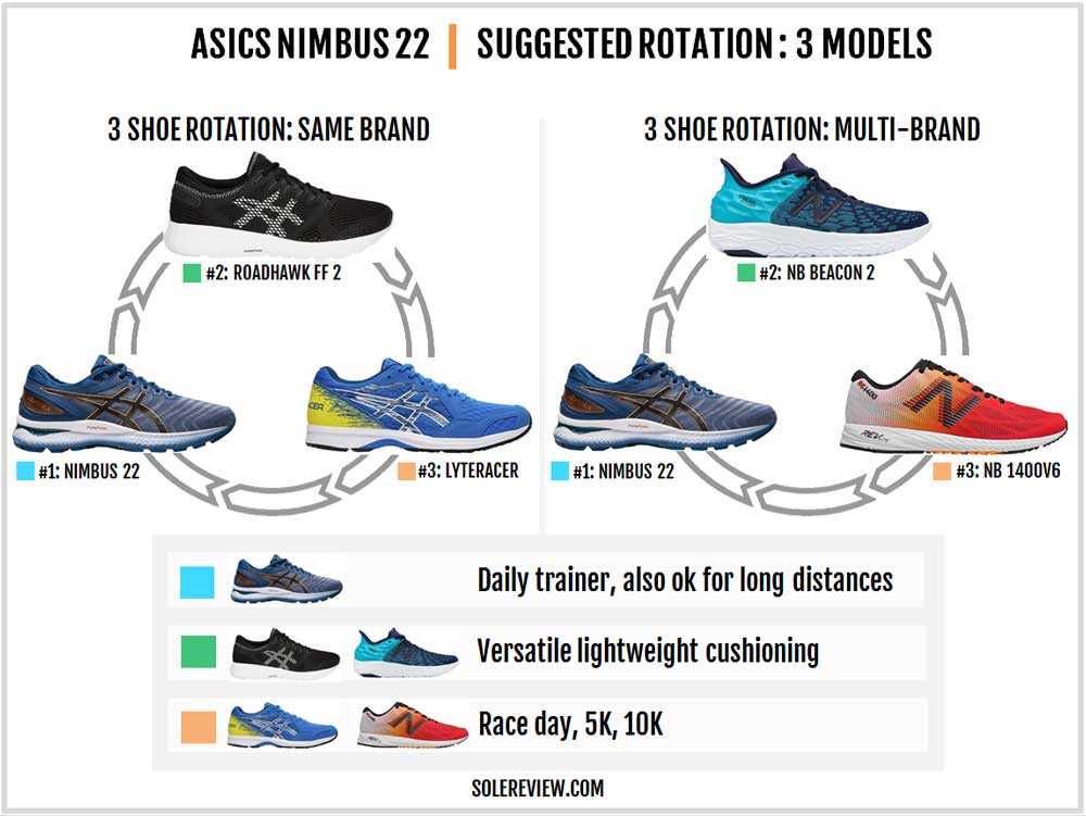 Asics_Nimbus_22_rotation