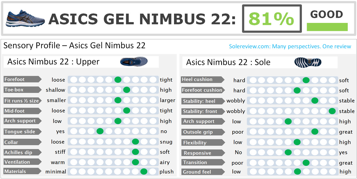 Asics_Nimbus_22_score