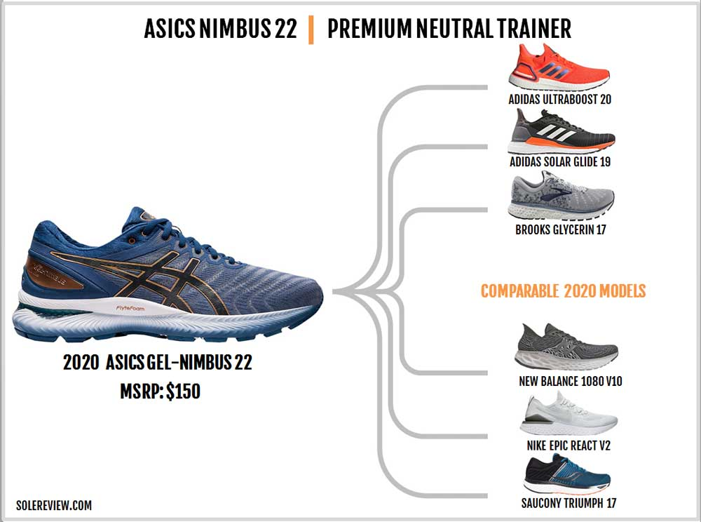 Asics_Nimbus_22_similar_shoes