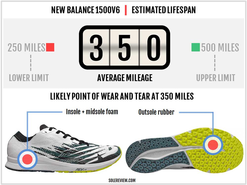 New_Balance_1500V6_durability