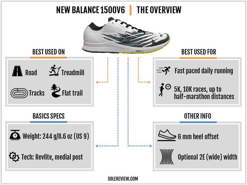 New_Balance_1500V6_introduction