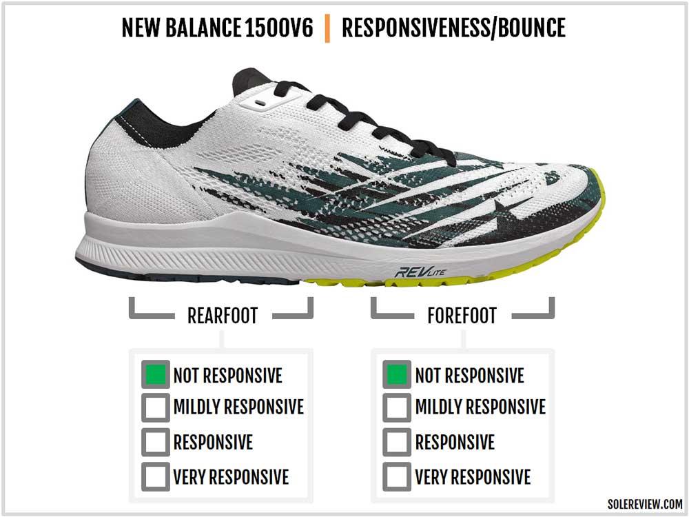 New_Balance_1500V6_responsiveness