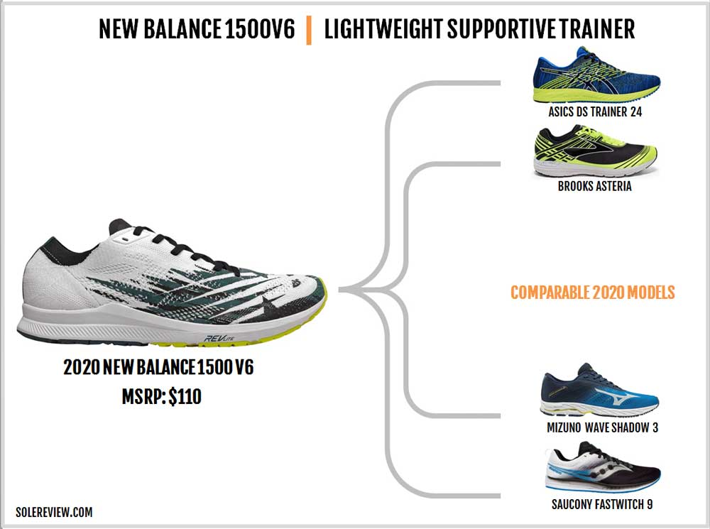 New_Balance_1500V6_similar_shoes