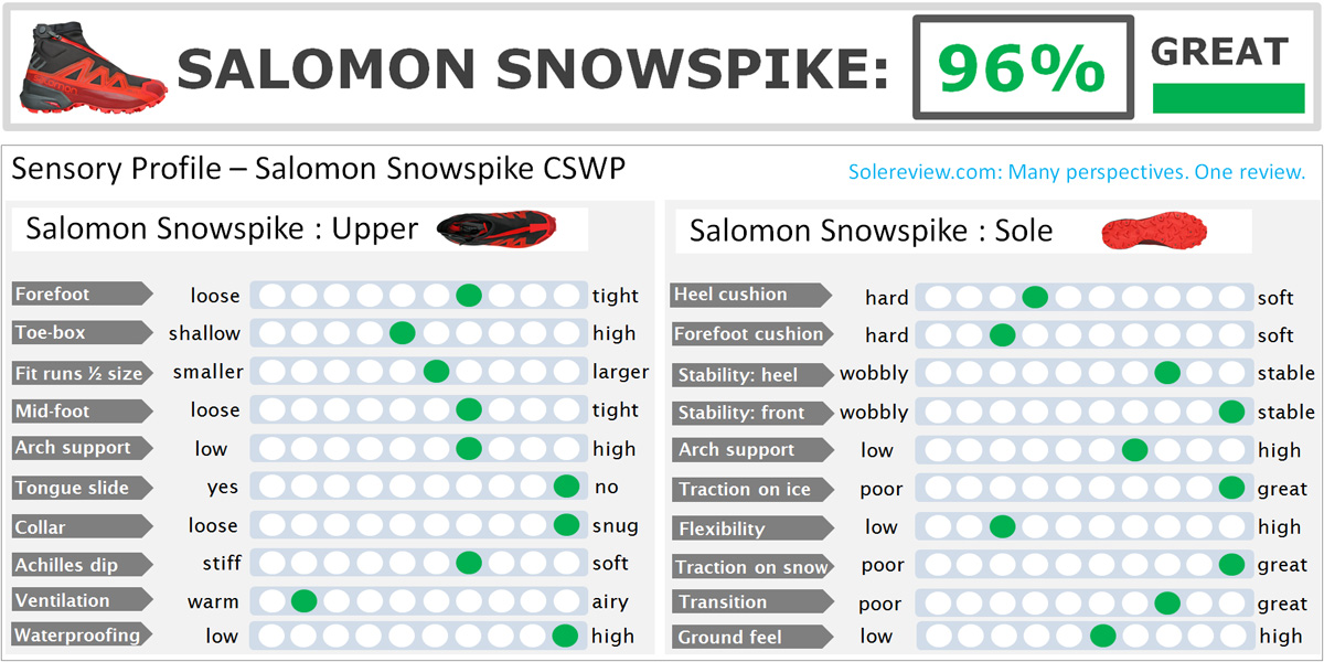 Salomon_Snowspike_score