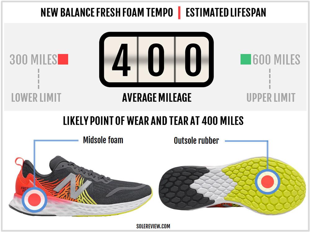 New_Balance_Tempo_durability
