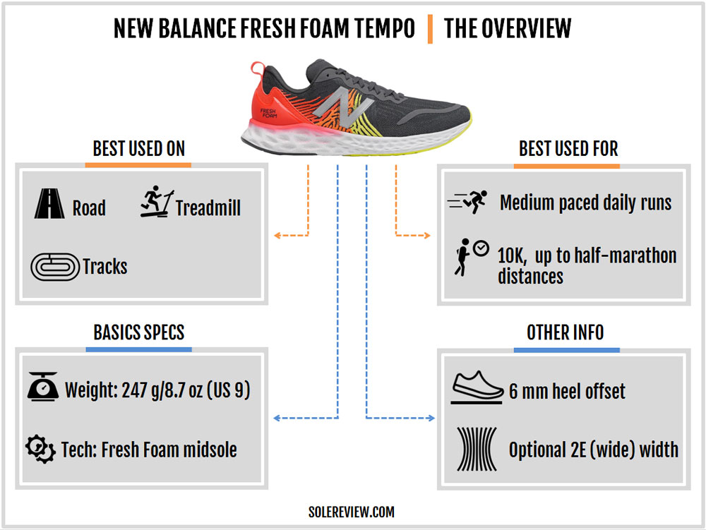 New_Balance_Tempo_introduction