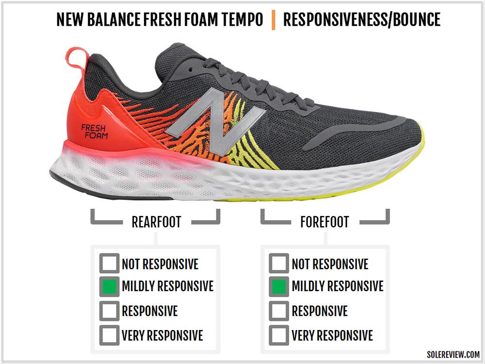New_Balance_Tempo_responsiveness