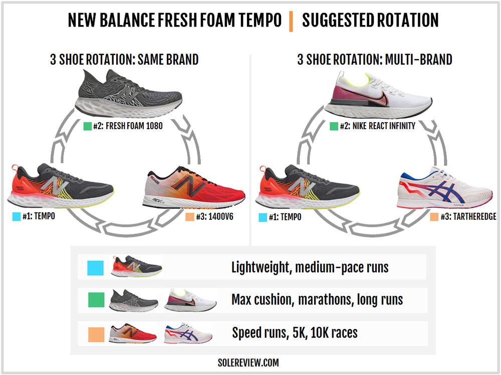 New_Balance_Tempo_rotation
