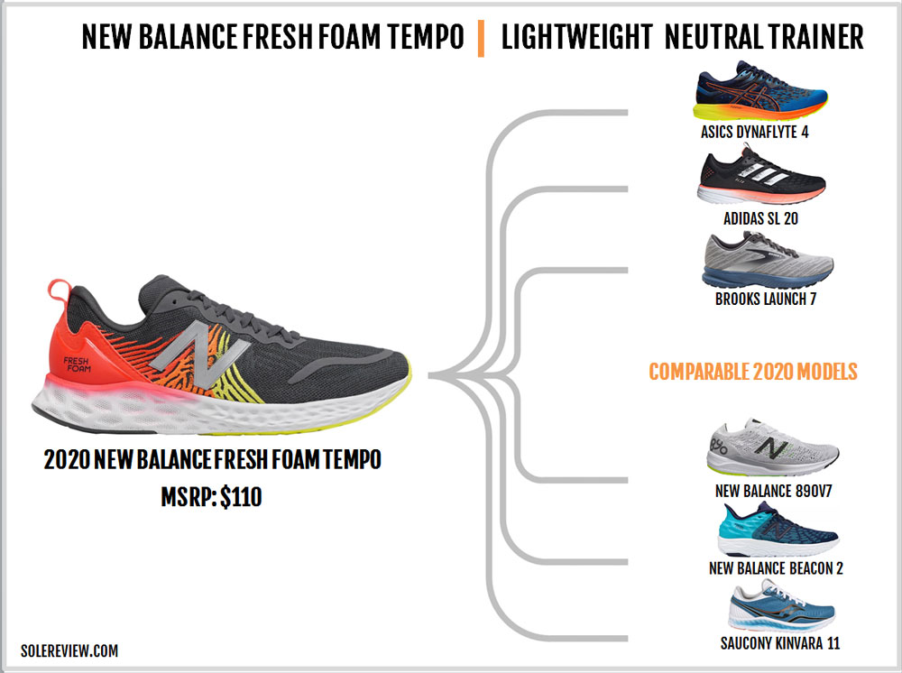 New_Balance_Tempo_similar_shoes