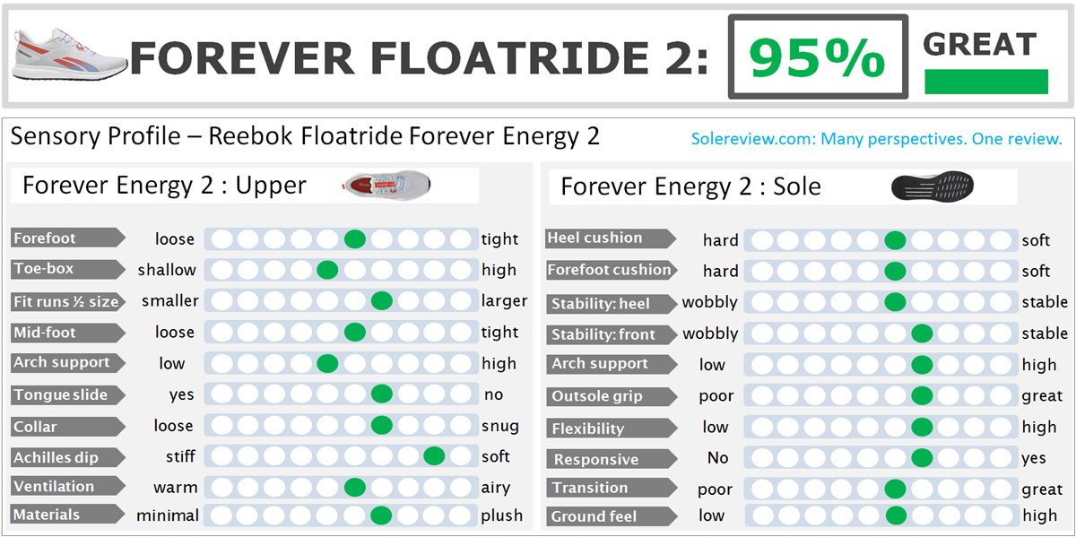 Reebok-Floatride_Energy_2_score
