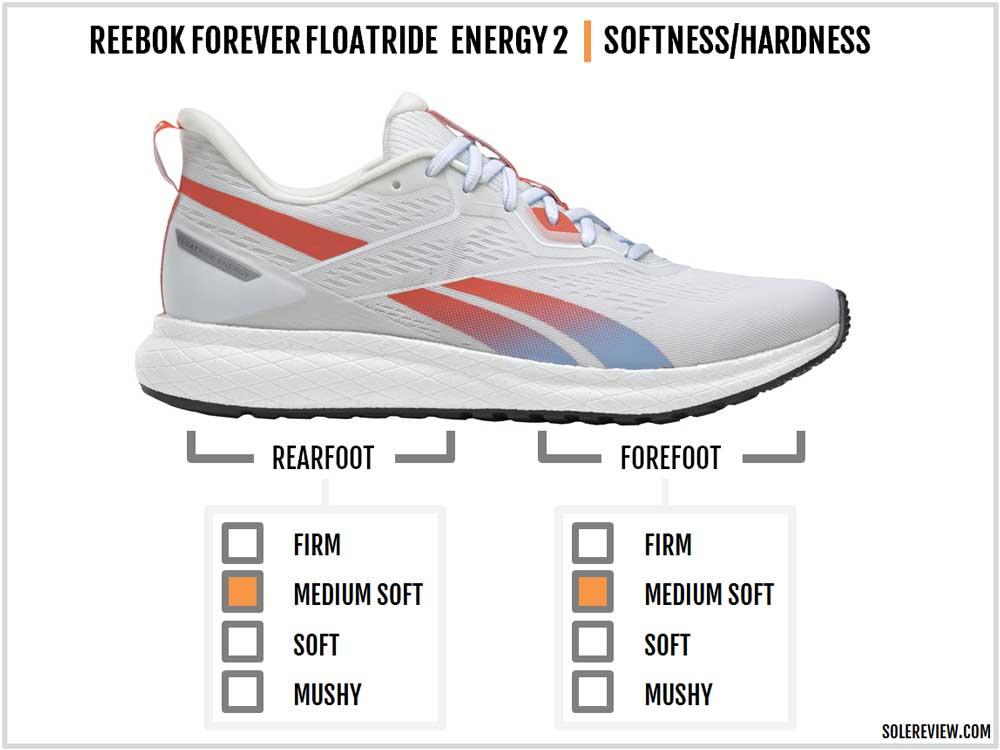 Reebok_Forever_Floatride_Energy_2_cushioning