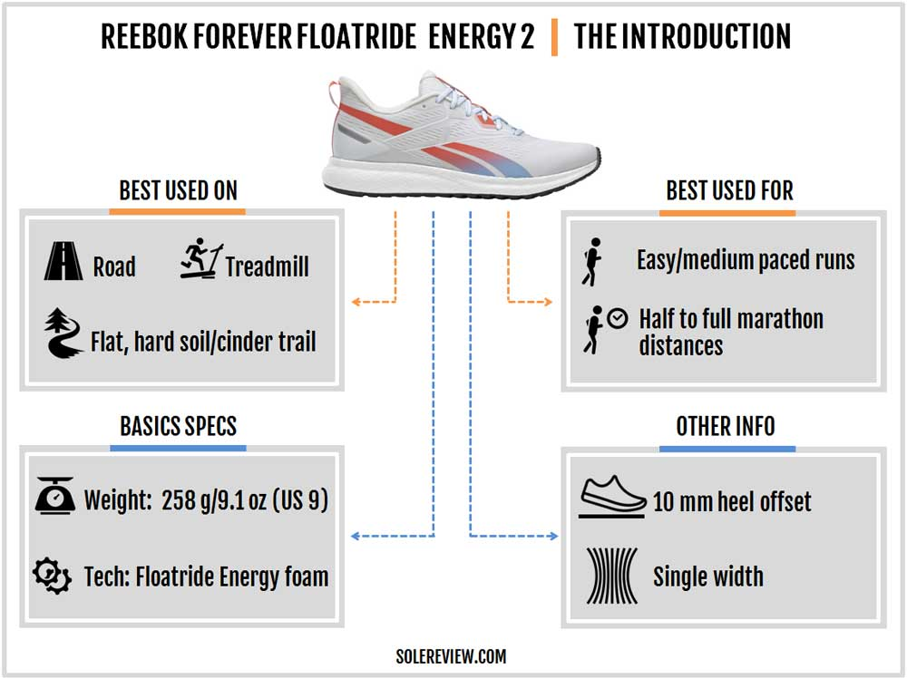 Reebok_Forever_Floatride_Energy_2_introduction