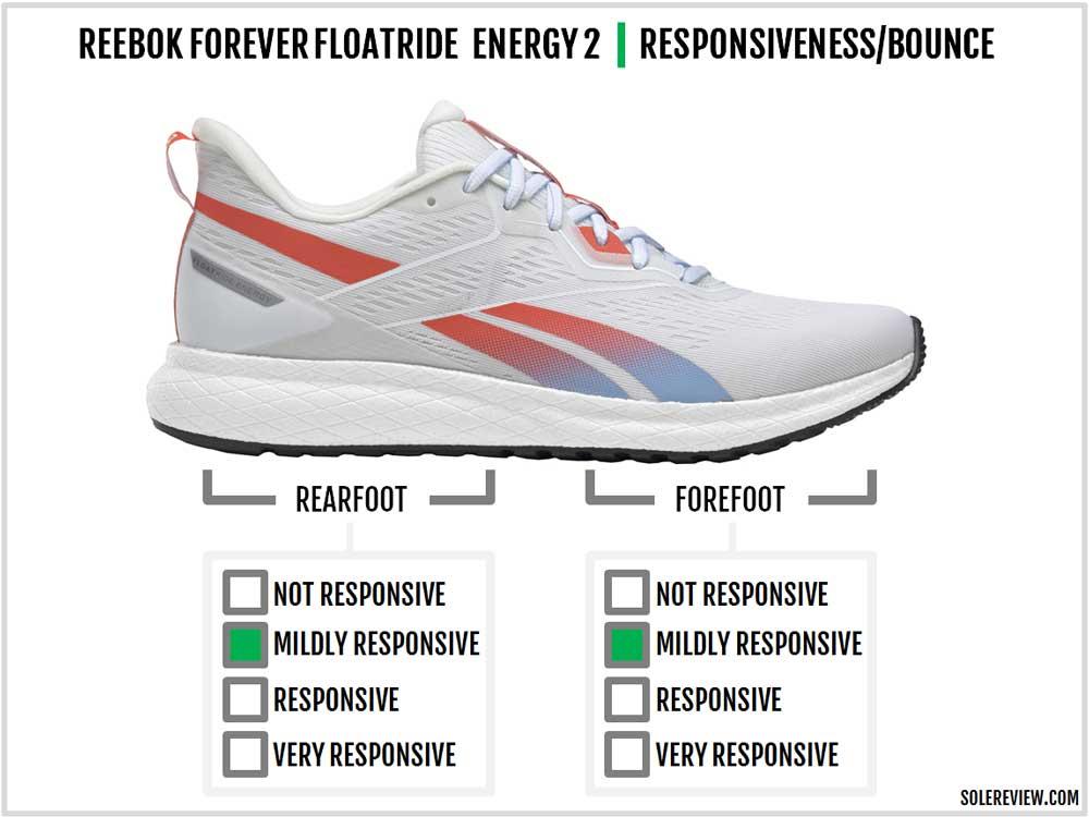 Reebok_Forever_Floatride_Energy_2_responsiveness