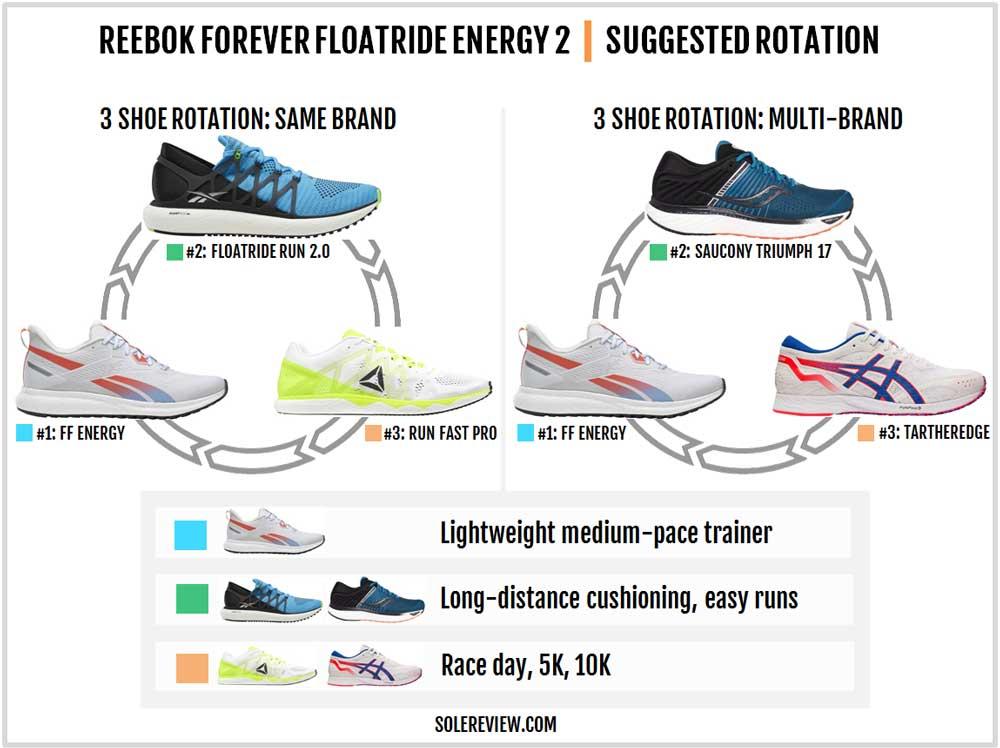 Reebok_Forever_Floatride_Energy_2_rotation