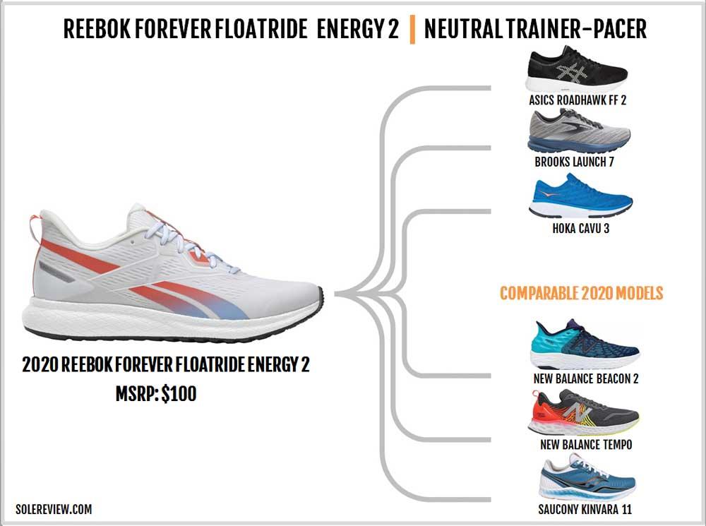 Reebok_Forever_Floatride_Energy_2_similar_shoes
