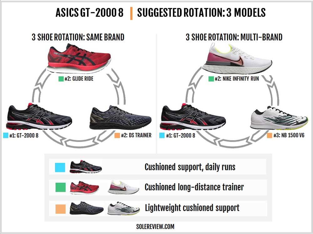 Asics_GT_2000_8_rotation