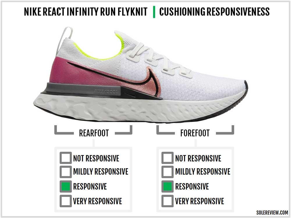 Nike_React_Infinity_Run-responsiveness