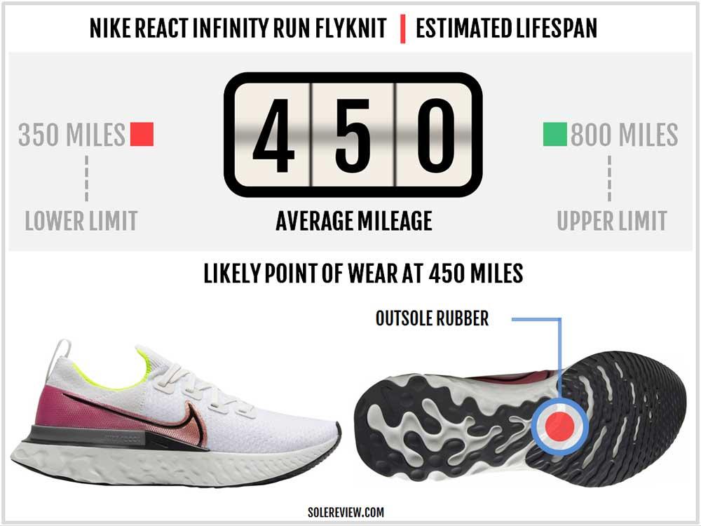 Nike_React_Infinity_Run_durability