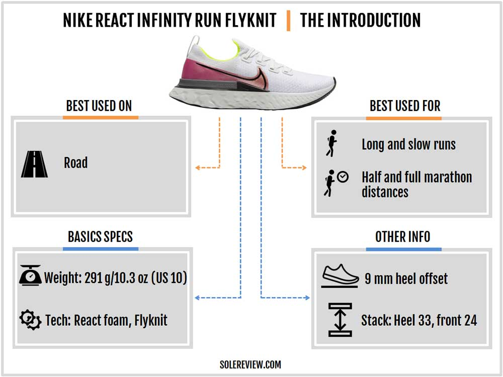 Nike_React_Infinity_Run_introduction