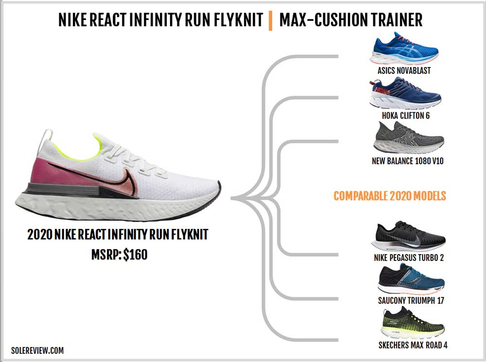 Nike_React_Infinity_Run_similar_shoes