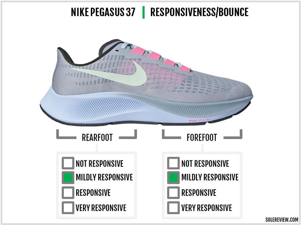 Nike_Pegasus_37_responsiveness