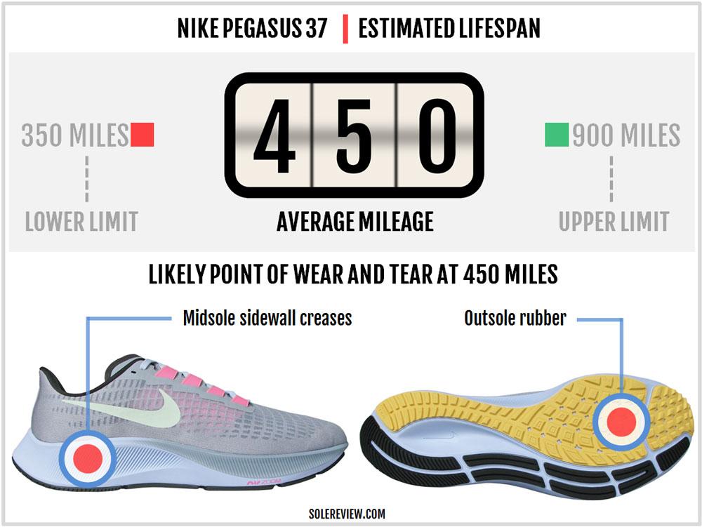 Nike_Pegasus_37_durability