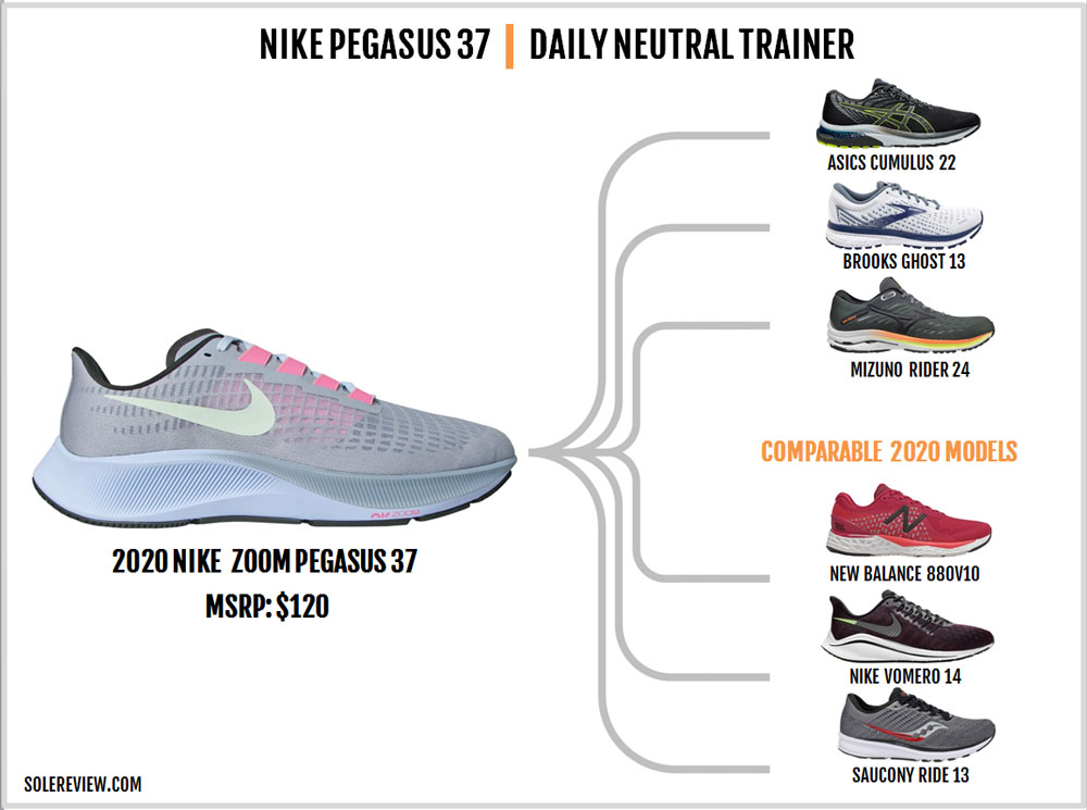 Nike_Pegasus_37_similar_shoes