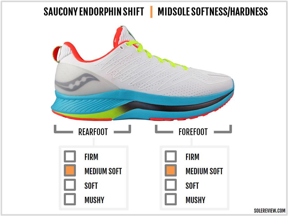 Saucony_Endorphin_Shift_cushioning