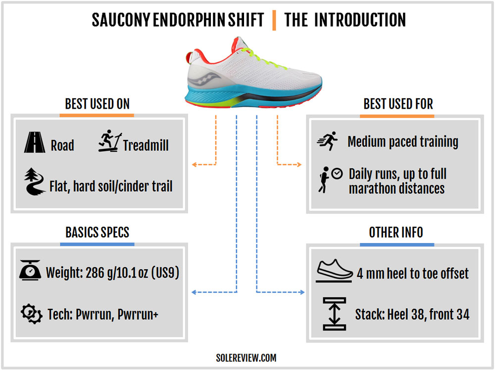 Saucony_Endorphin_Shift_introduction