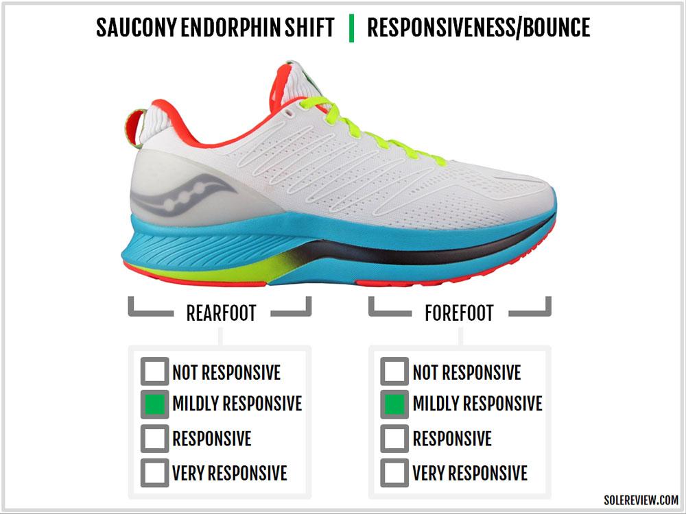 Saucony_Endorphin_Shift_responsiveness