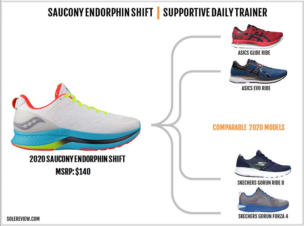 Saucony_Endorphin_Shift_similar_Shoes