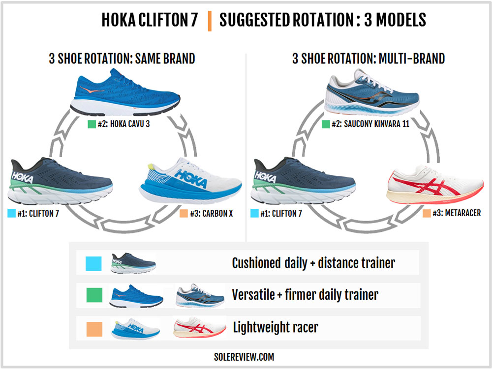 Hoka_Clifton-7_rotation