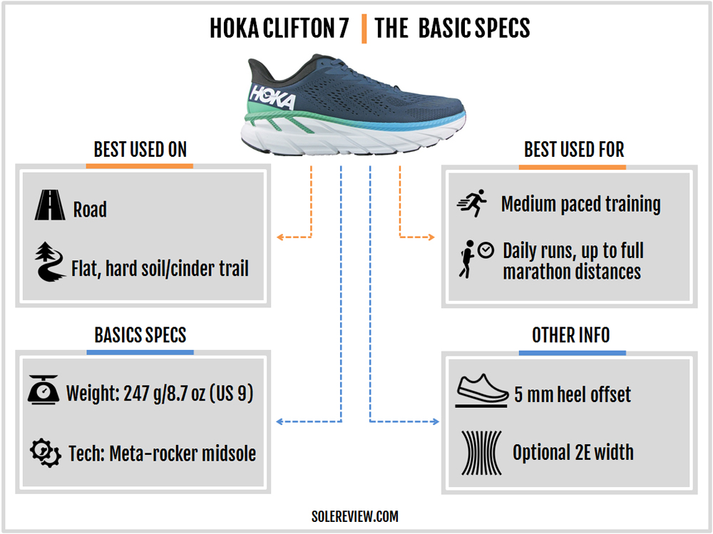 Hoka_Clifton_7_introduction
