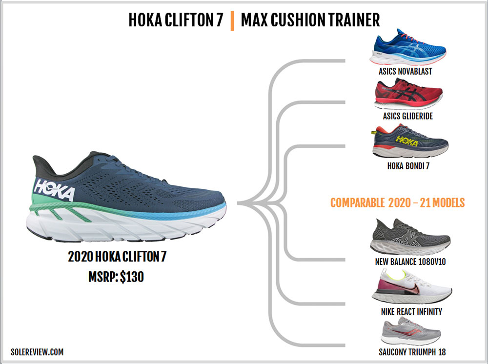 Hoka_Clifton_7_similar_shoes