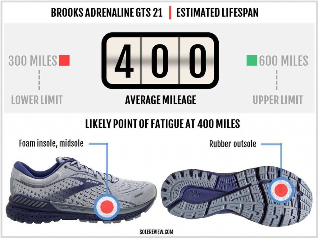 Durability of the Brooks Adrenaline GTS 21