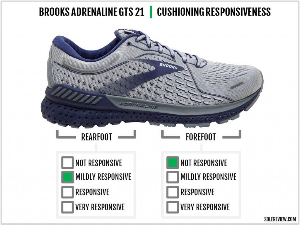 Cushioning responsiveness of the Brooks Adrenaline GTS 21