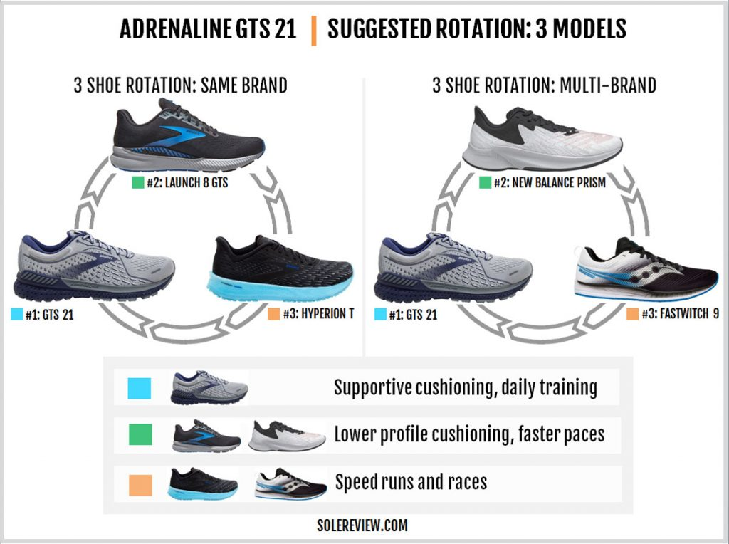 Shoes that can be rotated with the Brooks Adrenaline GTS 21