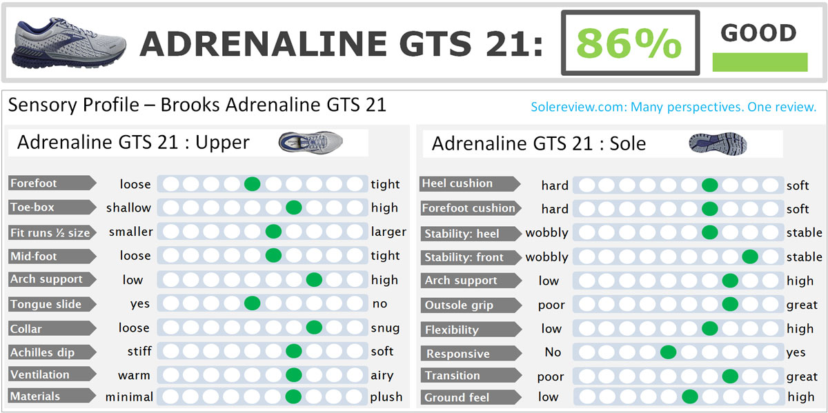 Overall score of the Brooks Adrenaline GTS 21