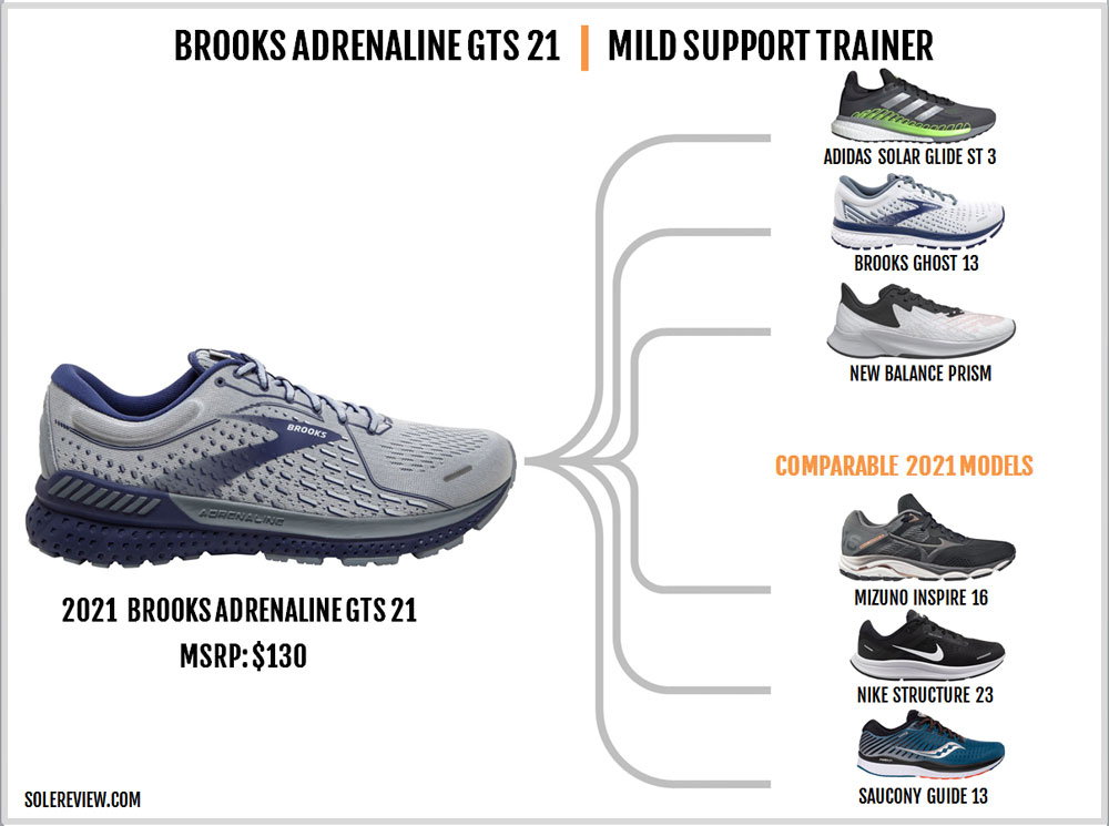 Shoes similar to the Brooks Adrenaline GTS 21