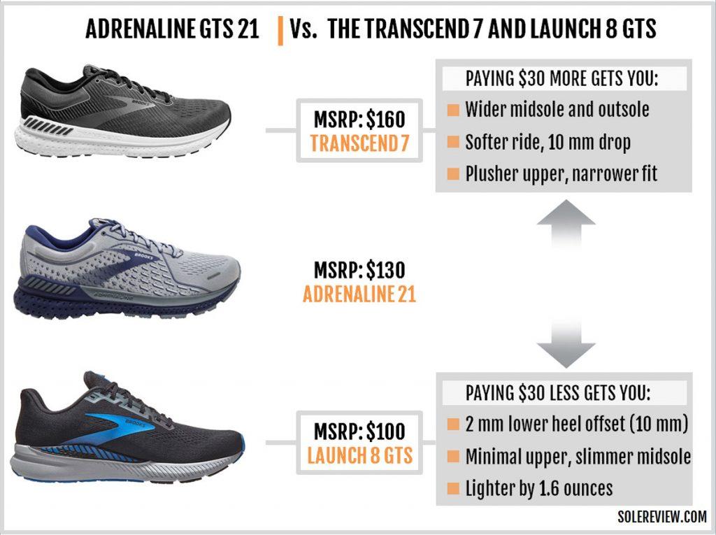 Brooks Adrenaline GTS 21 vs. Transcend 7 vs, Launch GTS 8